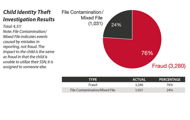 Child identity theft – a silent and growing epidemic - first ever report states (4/5)