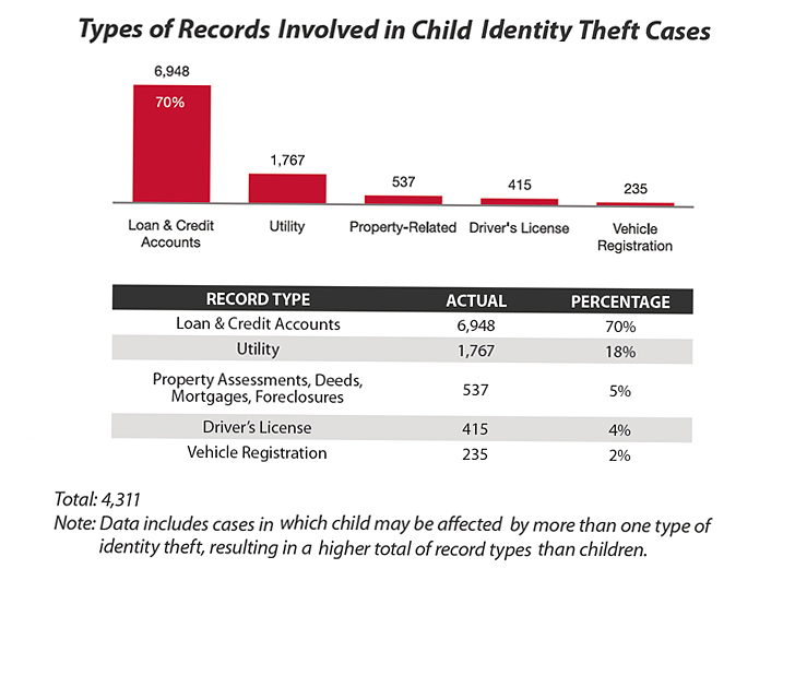 Child identity theft – a silent and growing epidemic - first ever report states (3/5)